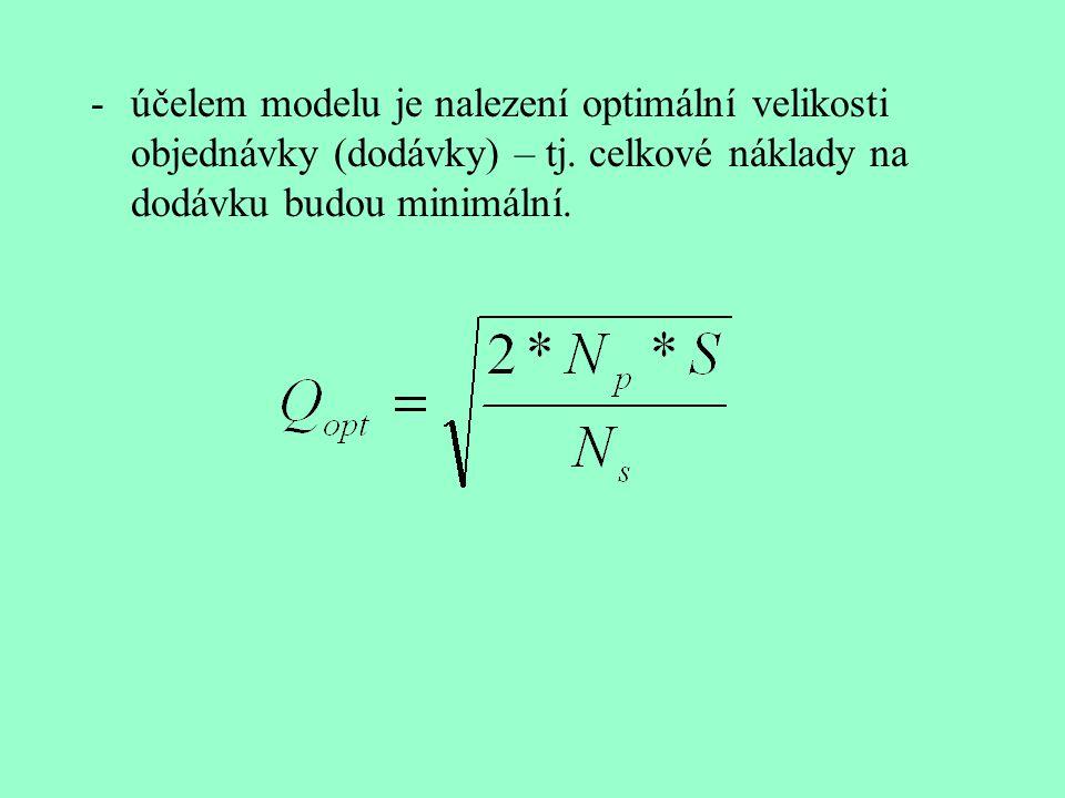 účelem modelu je nalezení optimální velikosti objednávky (dodávky) – tj.