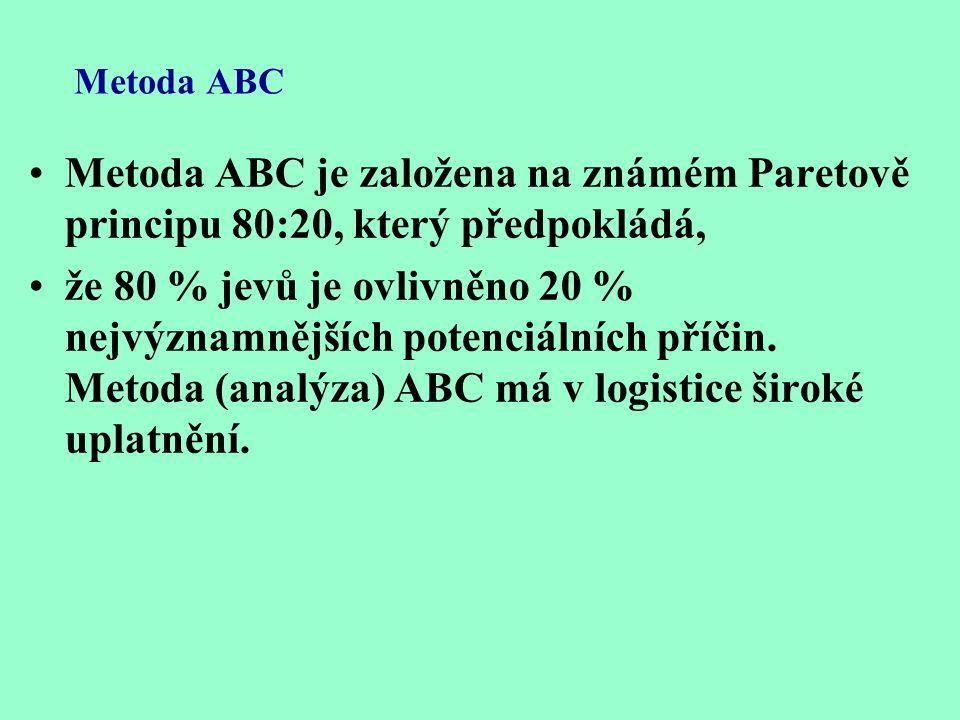 Metoda ABC Metoda ABC je založena na známém Paretově principu 80:20, který předpokládá,