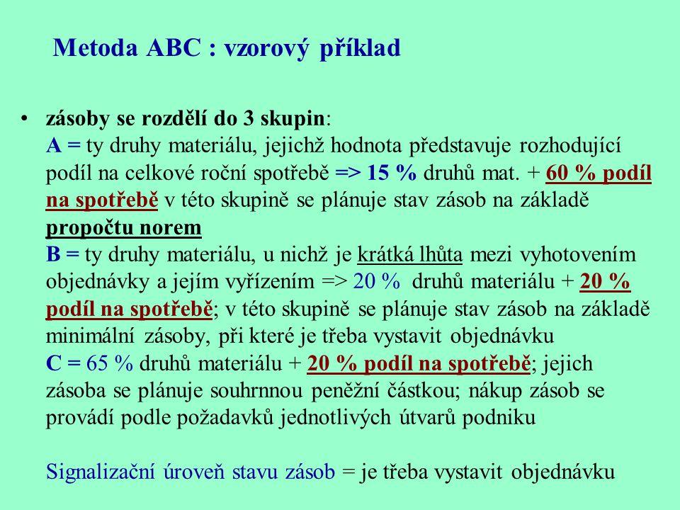 Metoda ABC : vzorový příklad