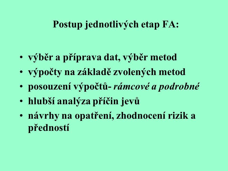 Postup jednotlivých etap FA: