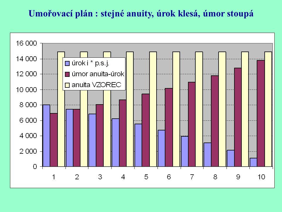 Umořovací plán : stejné anuity, úrok klesá, úmor stoupá
