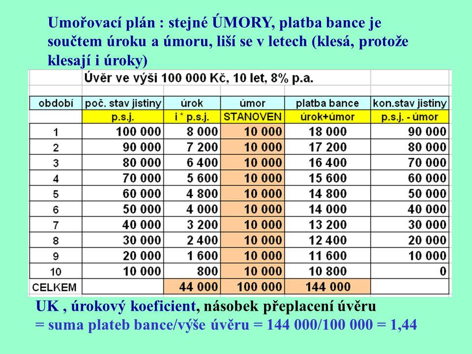 Umořovací plán : stejné ÚMORY, platba bance je součtem úroku a úmoru, liší se v letech (klesá, protože klesají i úroky)