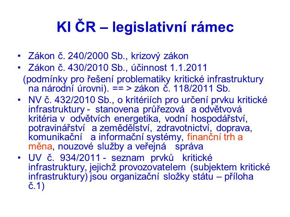 KI ČR – legislativní rámec