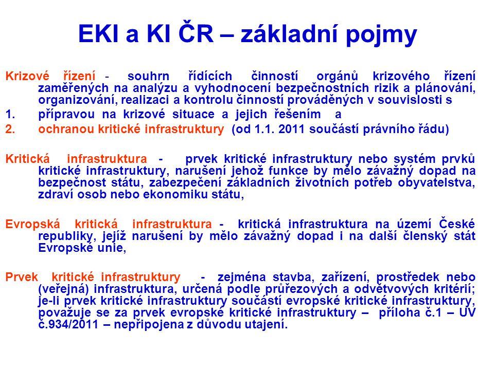 EKI a KI ČR – základní pojmy