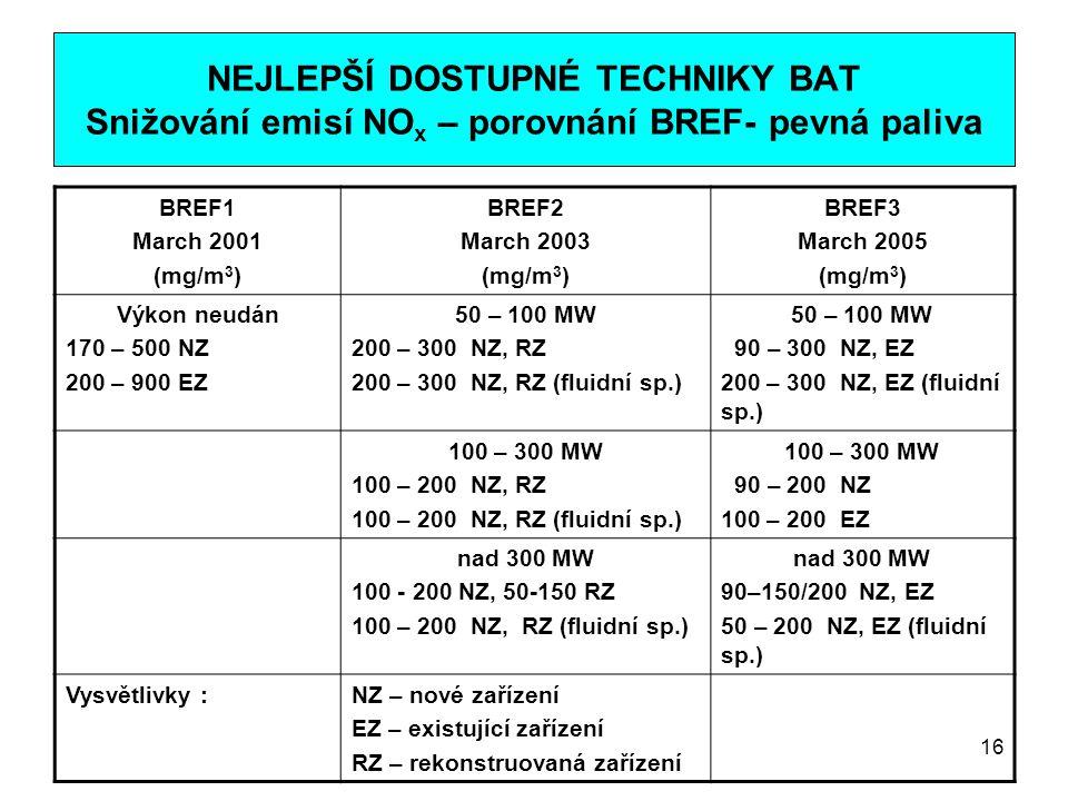 NEJLEPŠÍ DOSTUPNÉ TECHNIKY BAT Snižování emisí NOx – porovnání BREF- pevná paliva