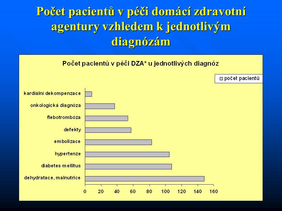 Počet pacientů v péči domácí zdravotní agentury vzhledem k jednotlivým diagnózám