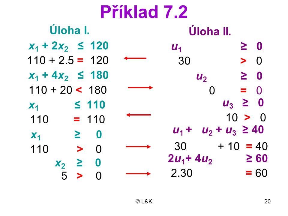 Příklad 7.2 Úloha I. Úloha II. x1 + 2x2 ≤ 120 u1 ≥ 0 110 + 2.5 = 120
