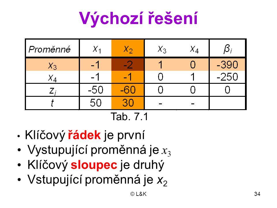 Výchozí řešení • Vystupující proměnná je x3 • Klíčový sloupec je druhý