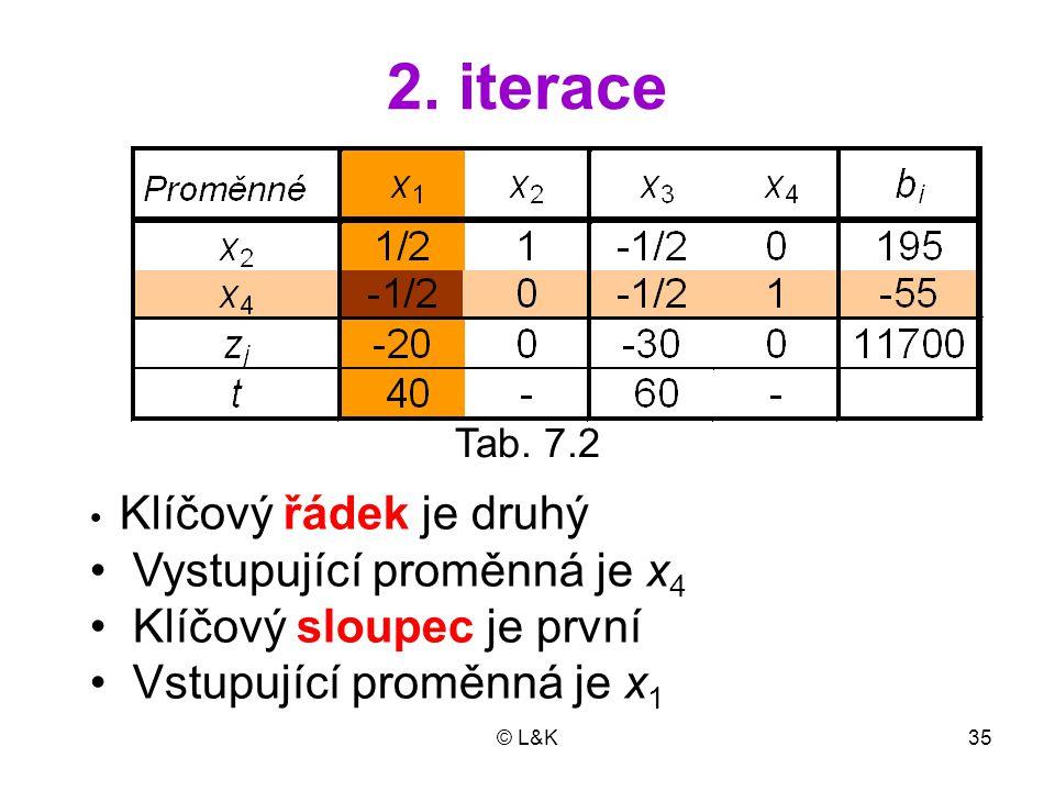 2. iterace • Vystupující proměnná je x4 • Klíčový sloupec je první