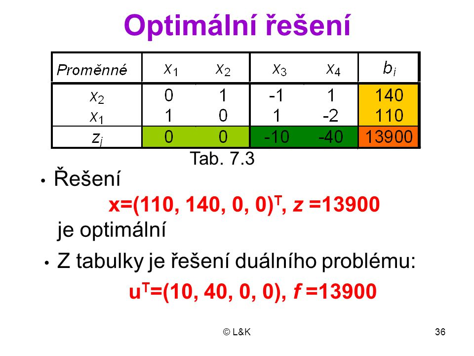Optimální řešení x=(110, 140, 0, 0)T, z =13900 je optimální Tab. 7.3