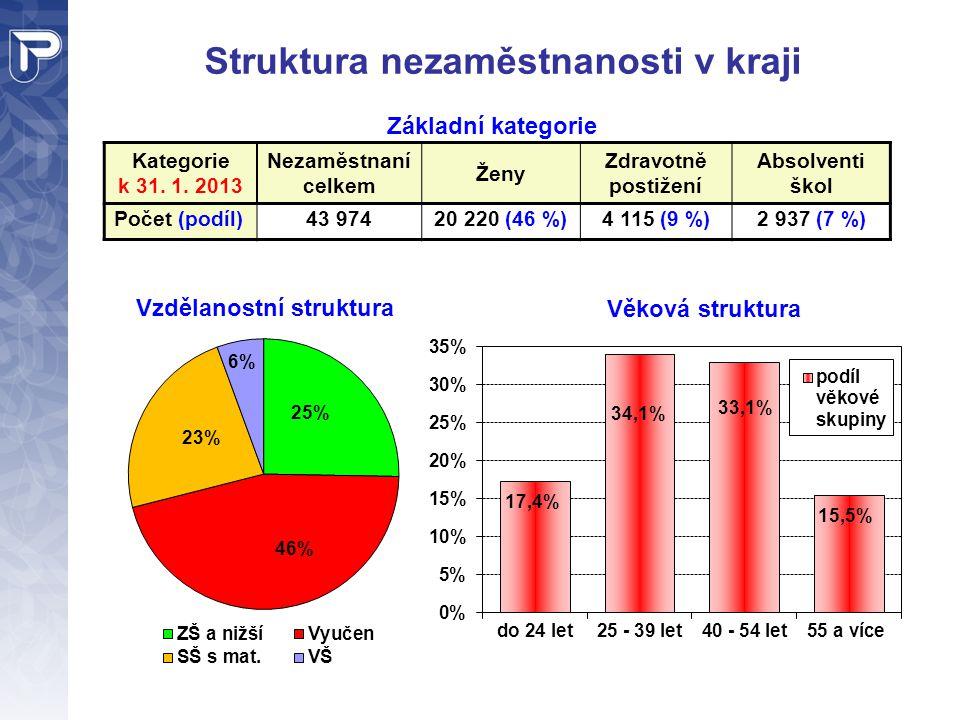 Struktura nezaměstnanosti v kraji