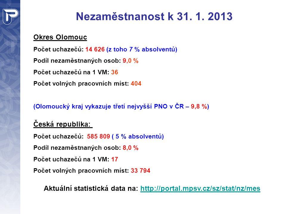 Aktuální statistická data na: http://portal.mpsv.cz/sz/stat/nz/mes