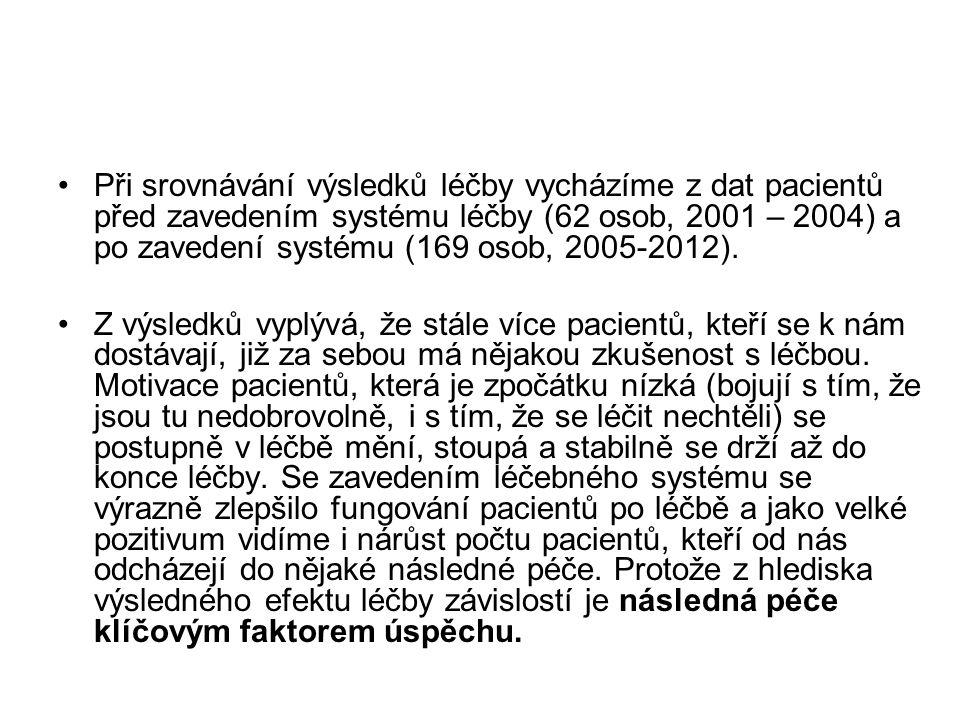 Při srovnávání výsledků léčby vycházíme z dat pacientů před zavedením systému léčby (62 osob, 2001 – 2004) a po zavedení systému (169 osob, 2005-2012).