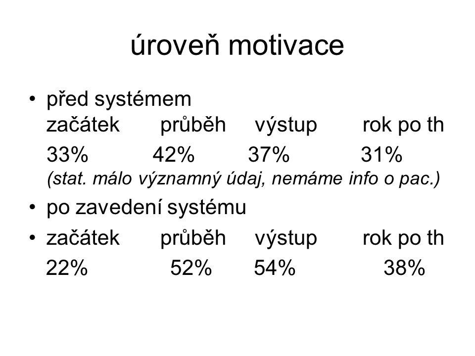 úroveň motivace před systémem začátek průběh výstup rok po th