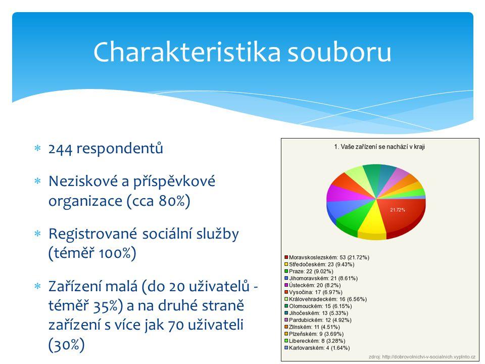 Charakteristika souboru