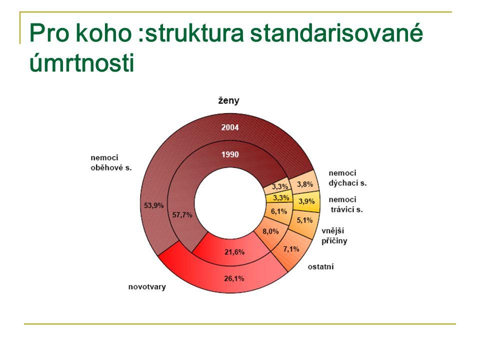 Pro koho :struktura standarisované úmrtnosti