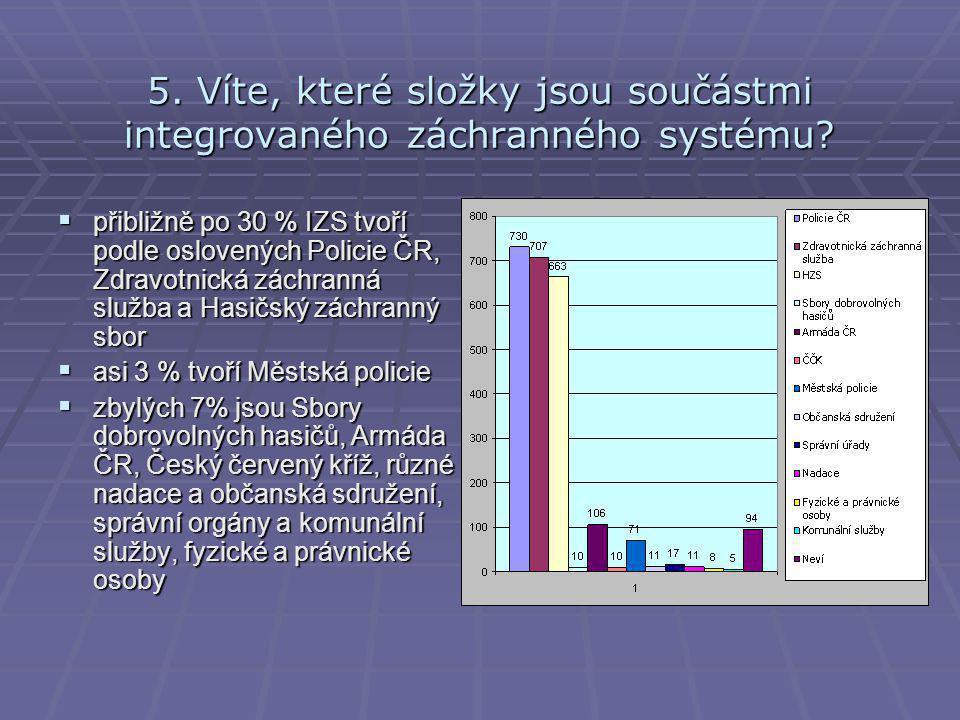5. Víte, které složky jsou součástmi integrovaného záchranného systému