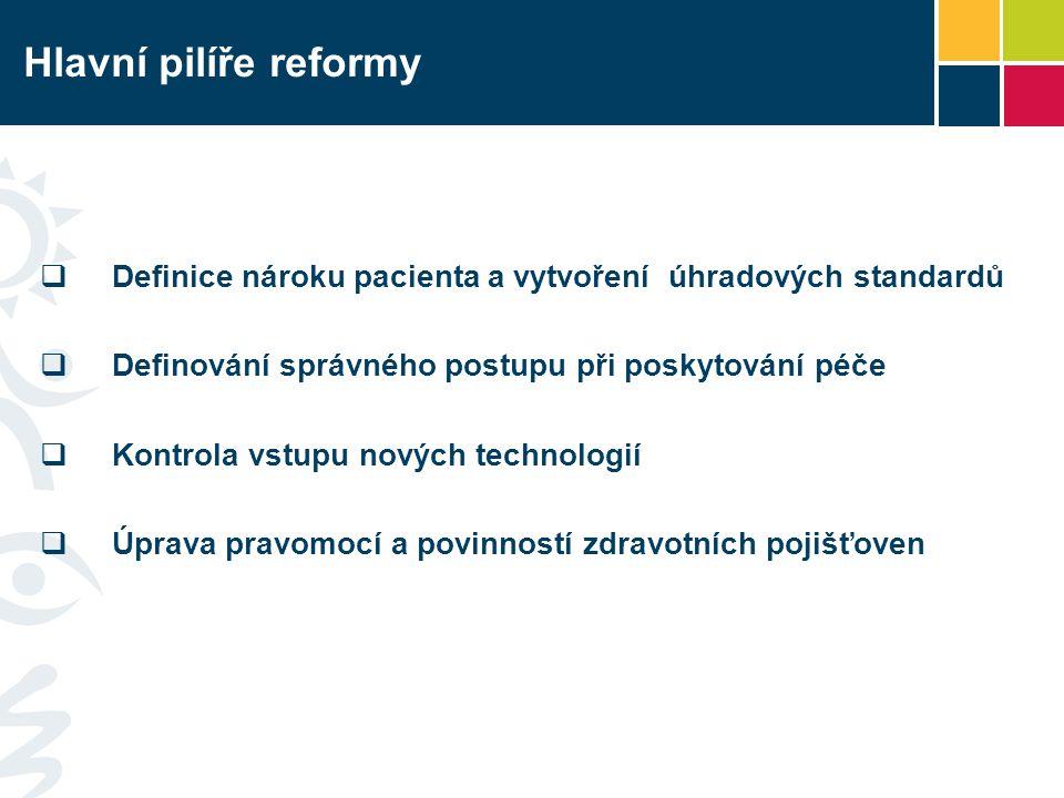 Hlavní pilíře reformy Definice nároku pacienta a vytvoření úhradových standardů. Definování správného postupu při poskytování péče.