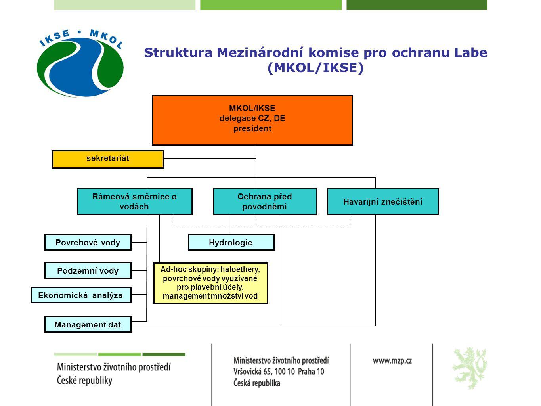 Struktura Mezinárodní komise pro ochranu Labe (MKOL/IKSE)