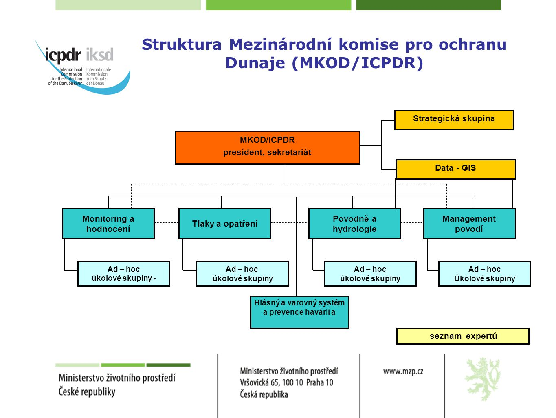 Struktura Mezinárodní komise pro ochranu Dunaje (MKOD/ICPDR)