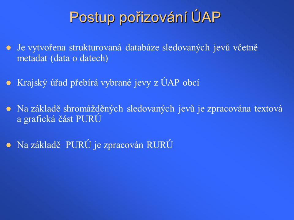Postup pořizování ÚAP Je vytvořena strukturovaná databáze sledovaných jevů včetně metadat (data o datech)