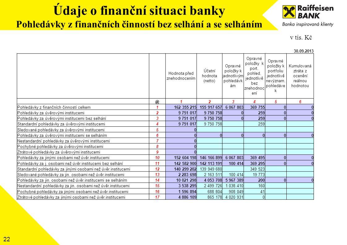 Údaje o finanční situaci banky