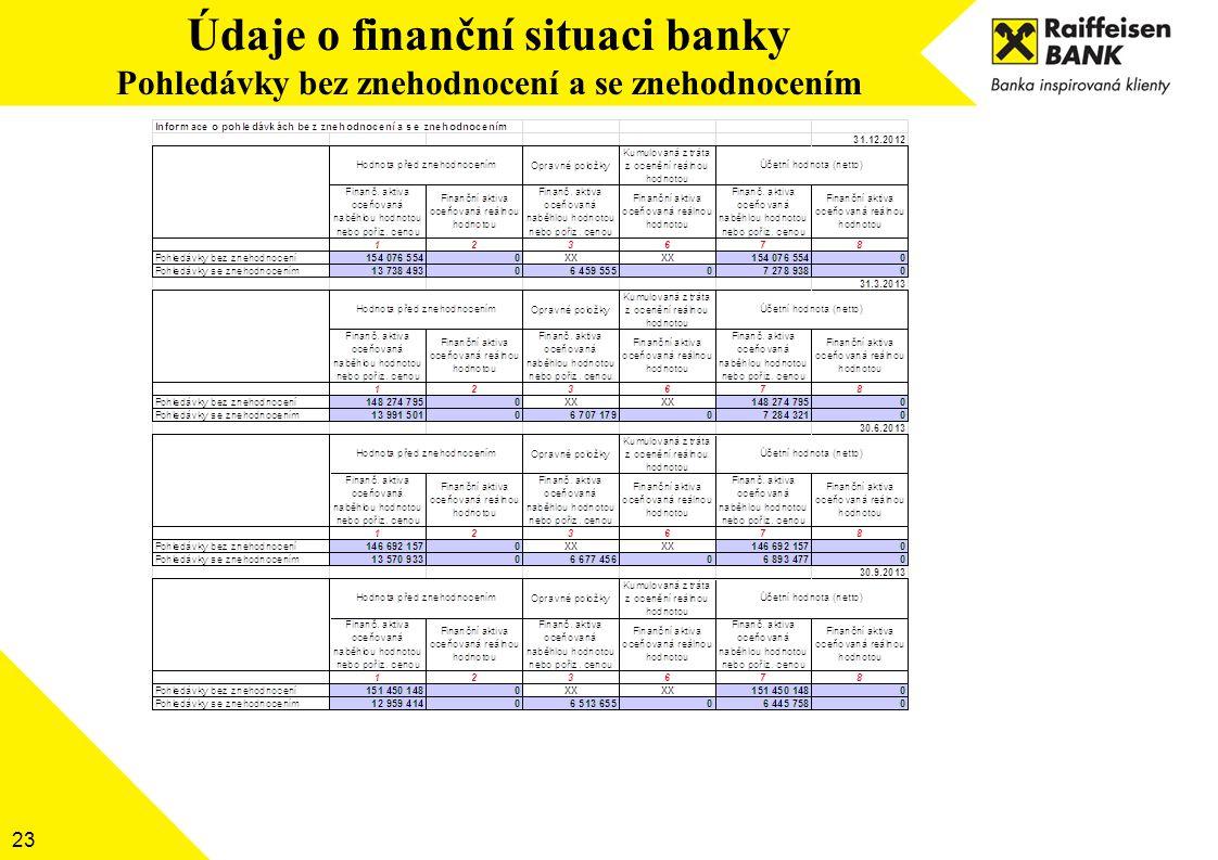 Údaje o finanční situaci banky Pohledávky bez znehodnocení a se znehodnocením