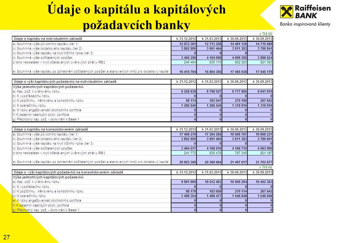 Údaje o kapitálu a kapitálových