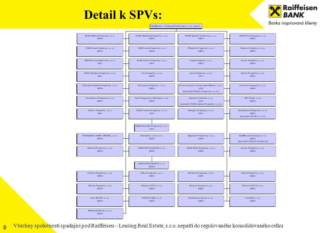 Detail k SPVs: Všechny společnosti spadající pod Raiffeisen – Leasing Real Estate, s.r.o.
