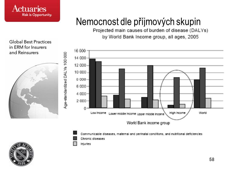 Nemocnost dle příjmových skupin
