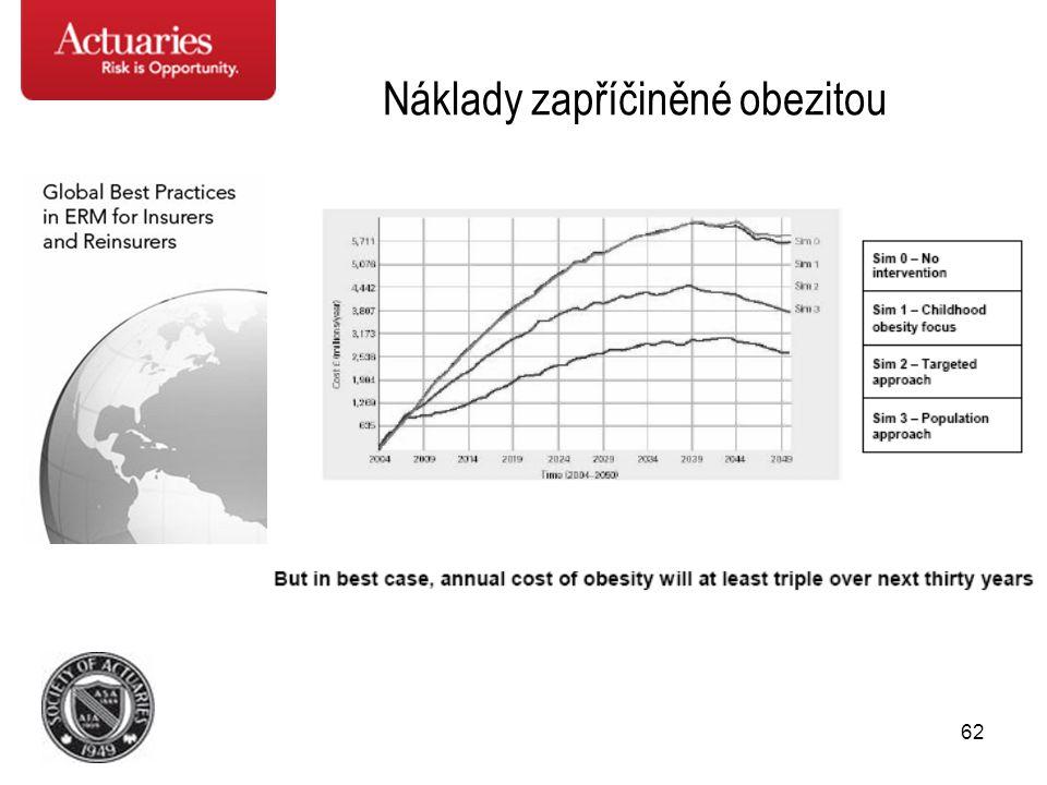 Náklady zapříčiněné obezitou