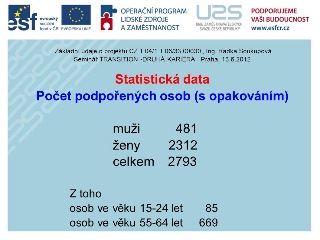 Počet podpořených osob (s opakováním)