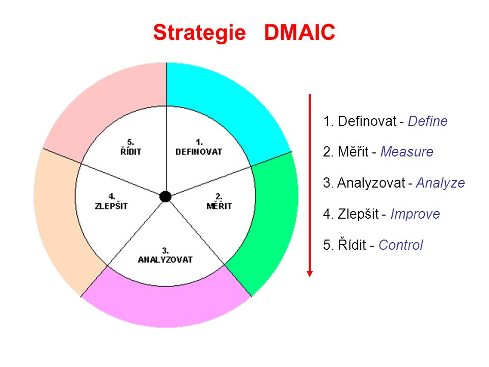 Strategie DMAIC 1. Definovat - Define 2. Měřit - Measure