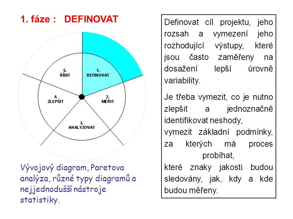1. fáze : DEFINOVAT