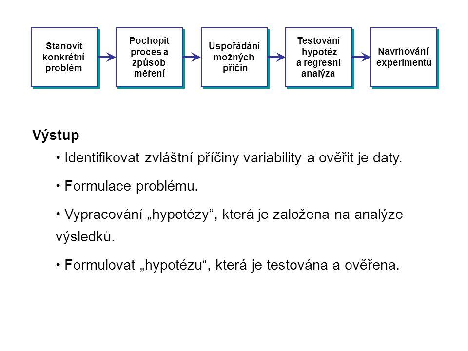 Identifikovat zvláštní příčiny variability a ověřit je daty.