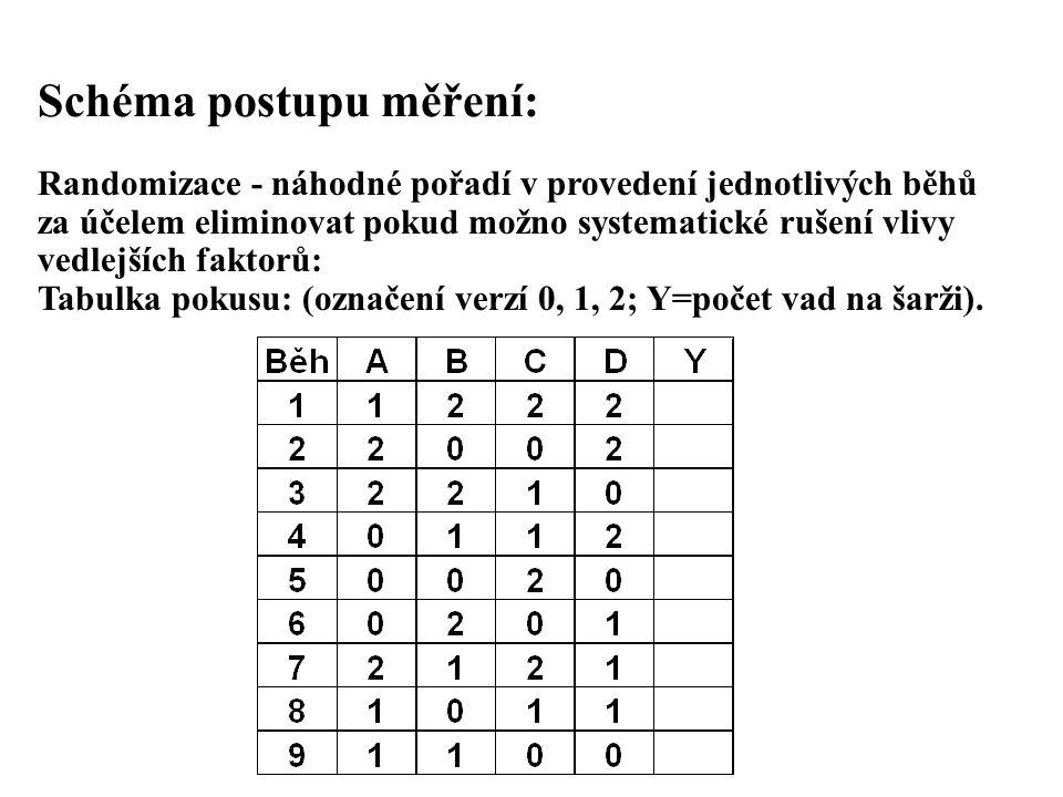 Schéma postupu měření: