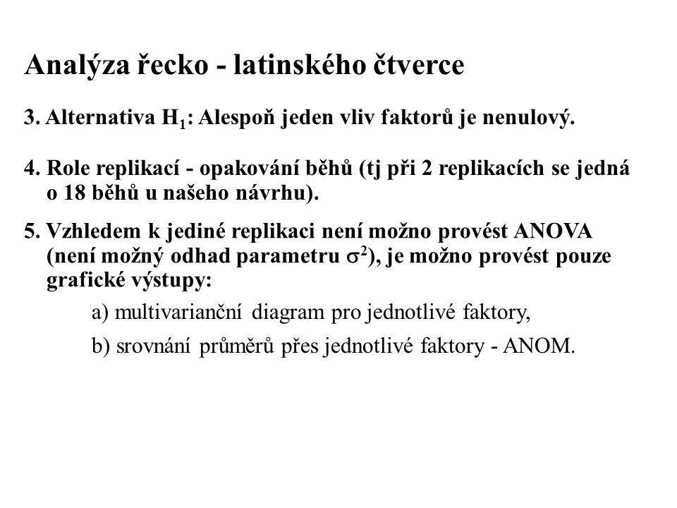 Analýza řecko - latinského čtverce