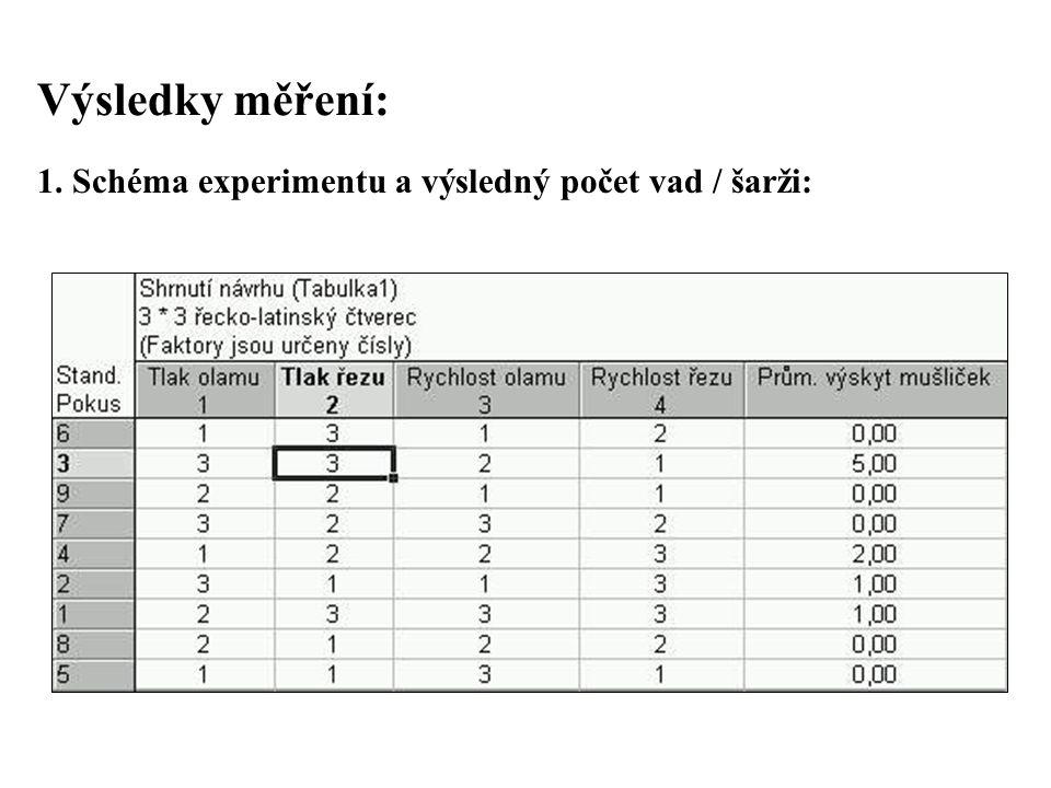 Výsledky měření: 1. Schéma experimentu a výsledný počet vad / šarži:
