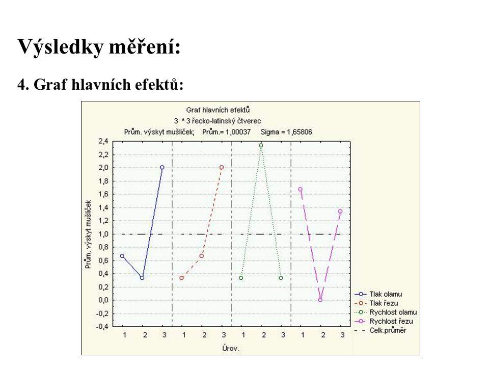 Výsledky měření: 4. Graf hlavních efektů: