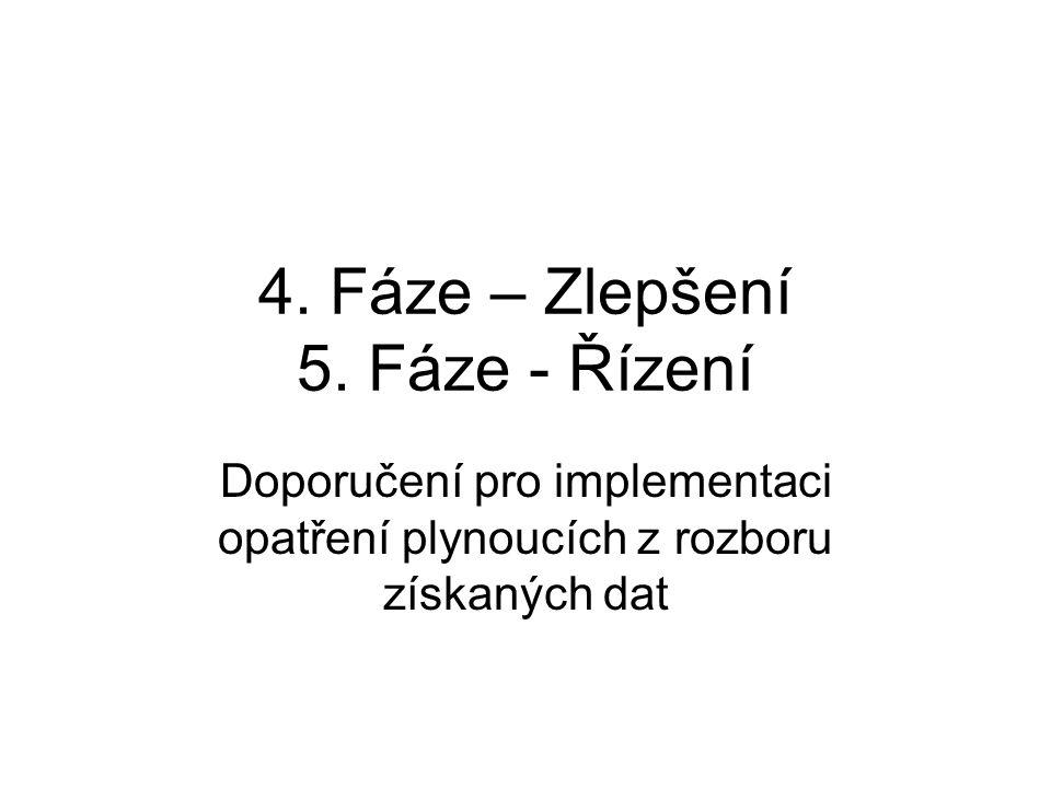 4. Fáze – Zlepšení 5. Fáze - Řízení