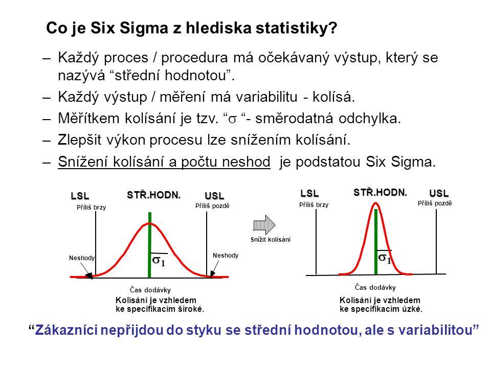 Co je Six Sigma z hlediska statistiky