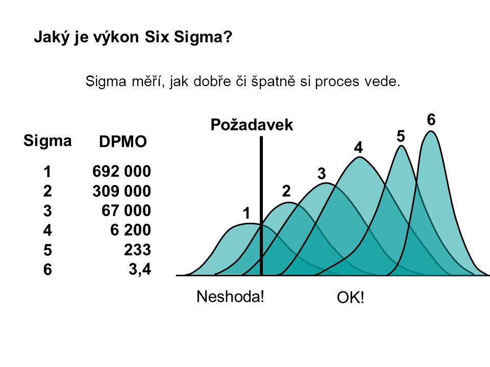 Sigma měří, jak dobře či špatně si proces vede.