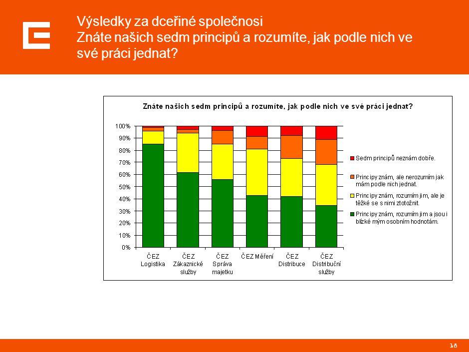 Souhrnné výsledky za IDS a OJ Jaký princip je zaměstnancům naší elektrárny/společnosti nejbližší.