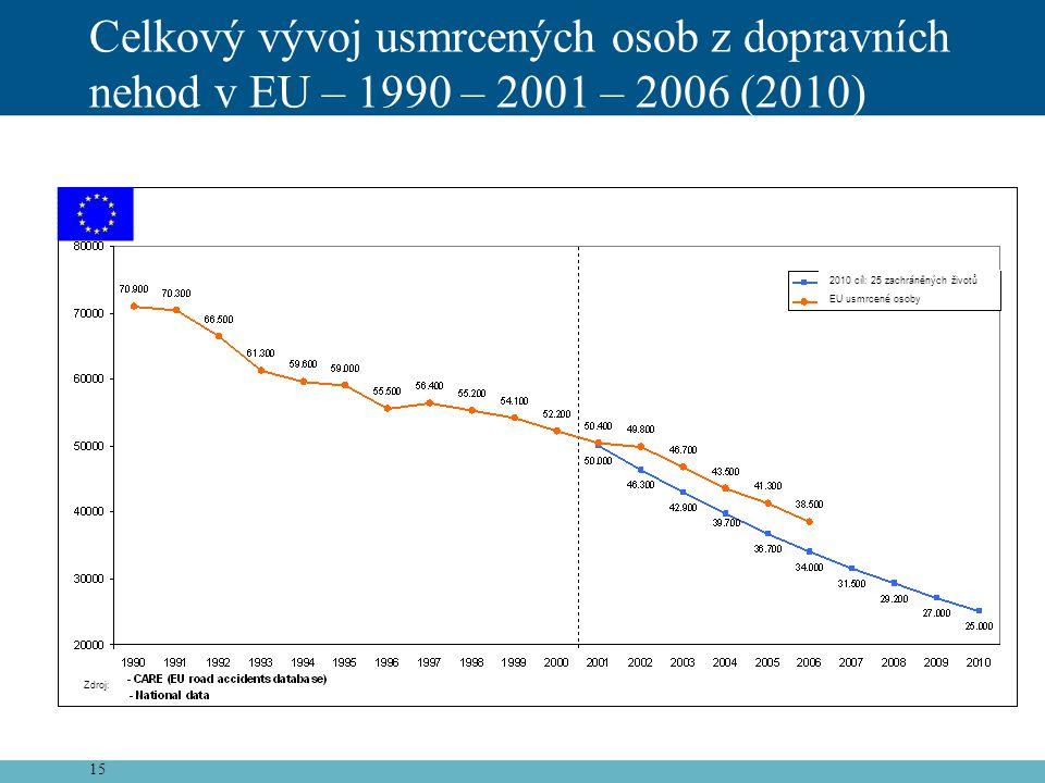 Celkový vývoj usmrcených osob z dopravních nehod v EU – 1990 – 2001 – 2006 (2010)
