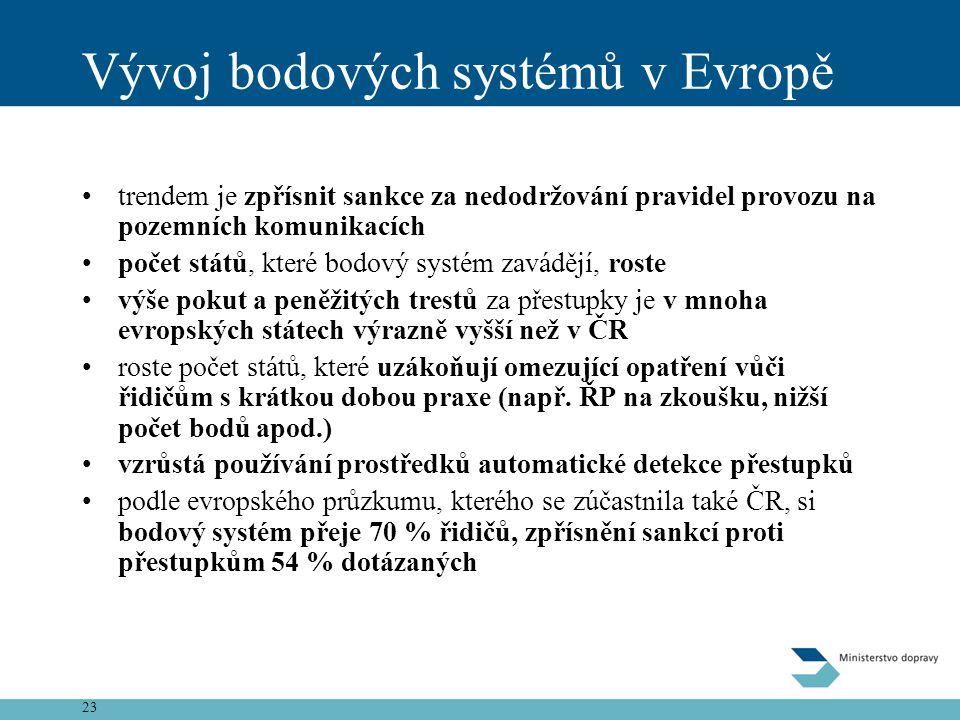 Vývoj bodových systémů v Evropě