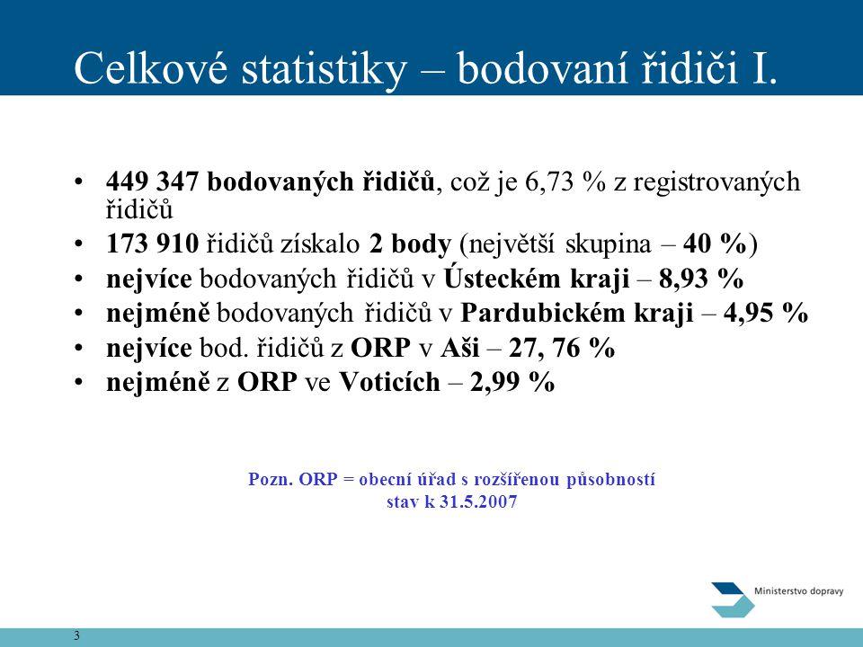 Celkové statistiky – bodovaní řidiči I.