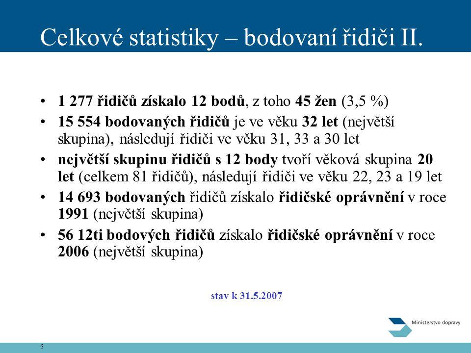 Celkové statistiky – bodovaní řidiči II.