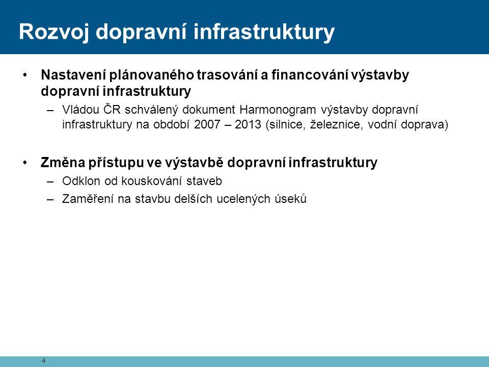 Rozvoj dopravní infrastruktury