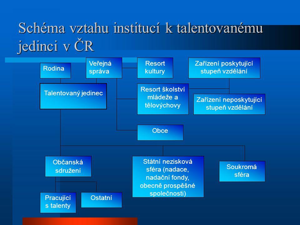 Schéma vztahu institucí k talentovanému jedinci v ČR