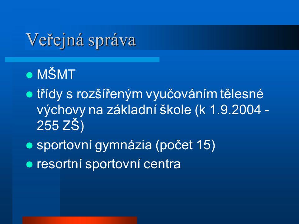 Veřejná správa MŠMT. třídy s rozšířeným vyučováním tělesné výchovy na základní škole (k 1.9.2004 - 255 ZŠ)